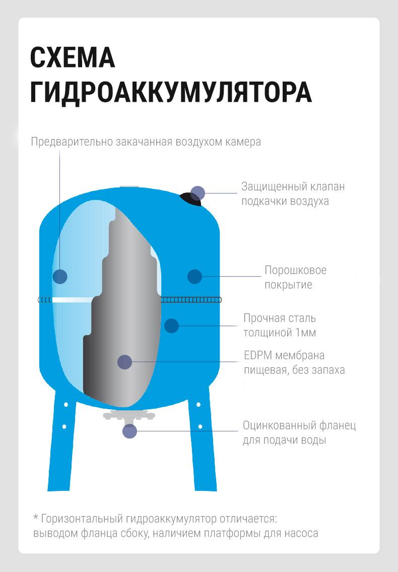 Первый украинский гидроаккумулятор горизонтальный 24л